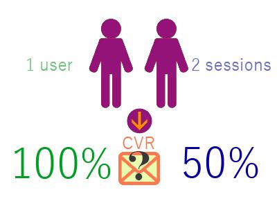 ユーザーとセッションどちらがベースになるのか?