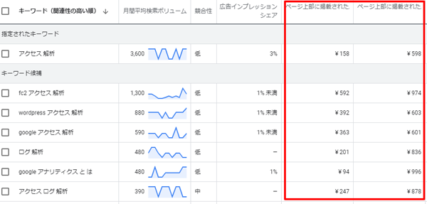 Google広告 キーワードプランナー 入札価格